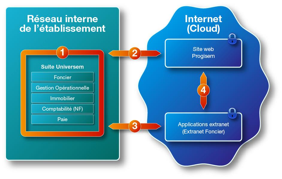 Interoperabilite des logiciels Progisem